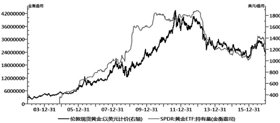 图为黄金ETF持仓与价格走势