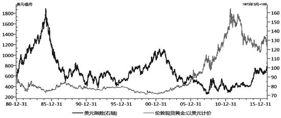 图为美元与黄金价格走势