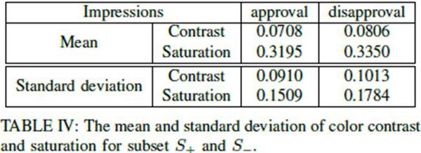 """""""贬义组""""和""""贬义组""""色调比照度和饱和度的均值和规范差"""