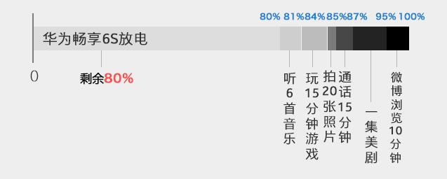 华为畅享6S:高颜值更好用的千元领军者