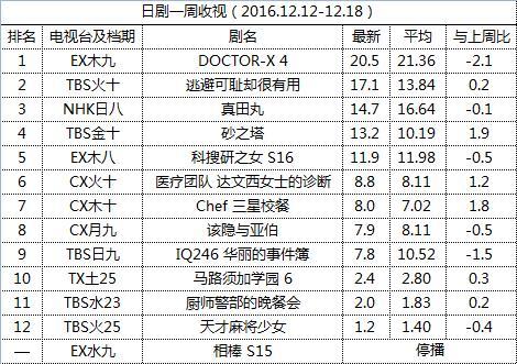 日剧一周收视(2016.12.12-12.19)