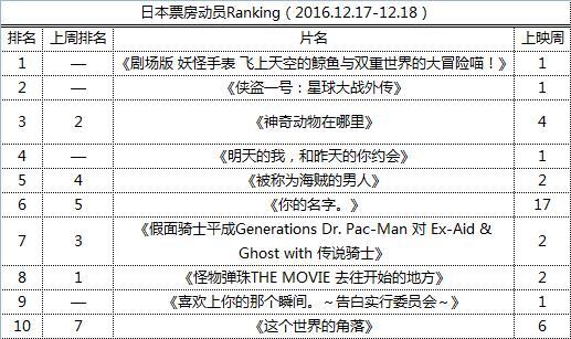 日本票房动员Ranking(2016.12.17-12.18)