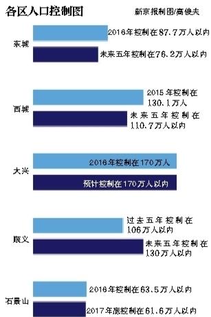 东城人口疏解_北京六城区人口疏解 你将安家在何处