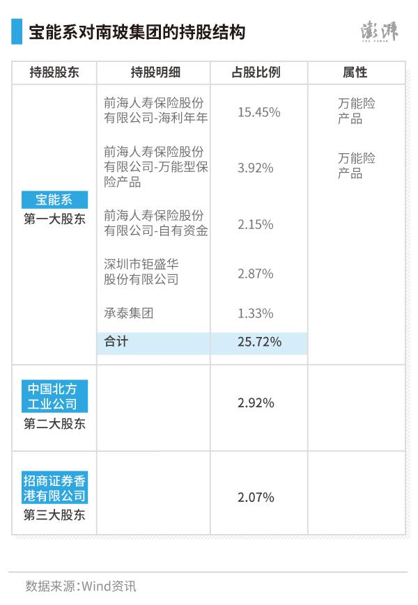 """透过南玻团体本年第三季报可知,""""宝能系""""已是第一大股东,经过前海人寿(21.52%)、钜盛华(2.87%)、承泰团体(1.33%)三家公司持有的南玻证券,占总股本的25.72%。"""