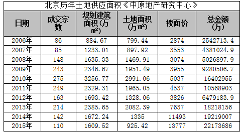 今朝北京另有一宗运营性用地无望于年内成交,该地块的肇端价为61.52亿元。
