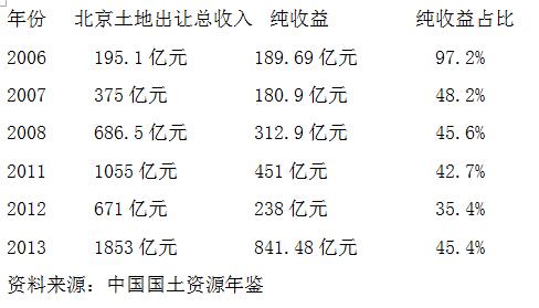 《国家疆土资本年鉴》显现,2005年北京地盘出让总支出99亿元,地盘出让纯收益居然高达94.7亿元,地盘净利占比高达95.65%。