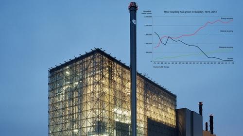 从上世纪70年月开端,瑞典发作了一场渣滓反动,到 2014年,瑞典生计渣滓唯一不到1%被填埋,36%用于收受接管各类资料,16%用于出产沼气(堆肥),剩下的47%用于燃烧发电。图像来自Sweden.se网站