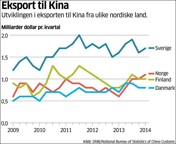 2011年之后,挪威对华出口总额一路狂跌,不过在北欧四国中,2014年挪威对华出口(图中红线)压过芬兰和丹麦一筹,仅次于瑞典