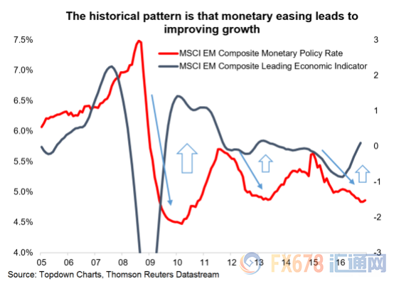 (历史趋势显示,货币宽松将改善增长)