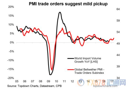 (PMI贸易订单数据表明全球贸易温和复苏)