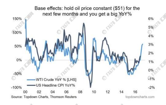 (如果保持油价不变,你会发现CPI年率大幅增长)