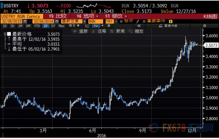 (美元兑土耳其里拉2016年日线图)