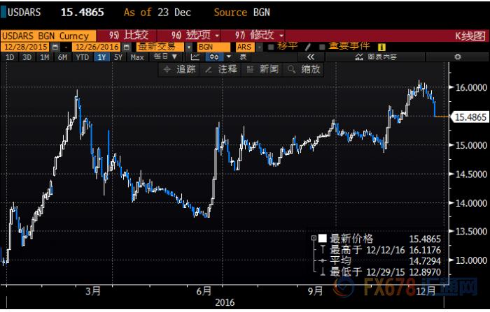 (美元兑阿根廷比索2016年日线图)