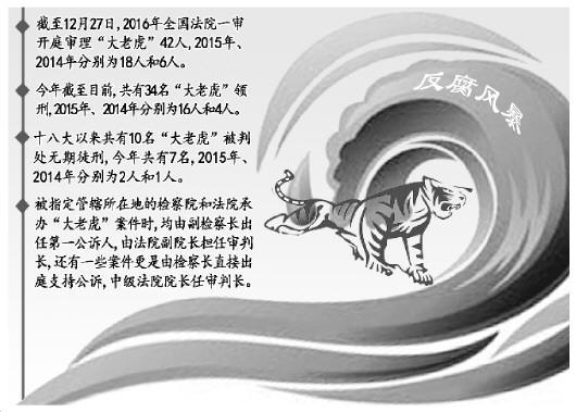 2016年全国法院密集审理40余名大老虎 首现死刑