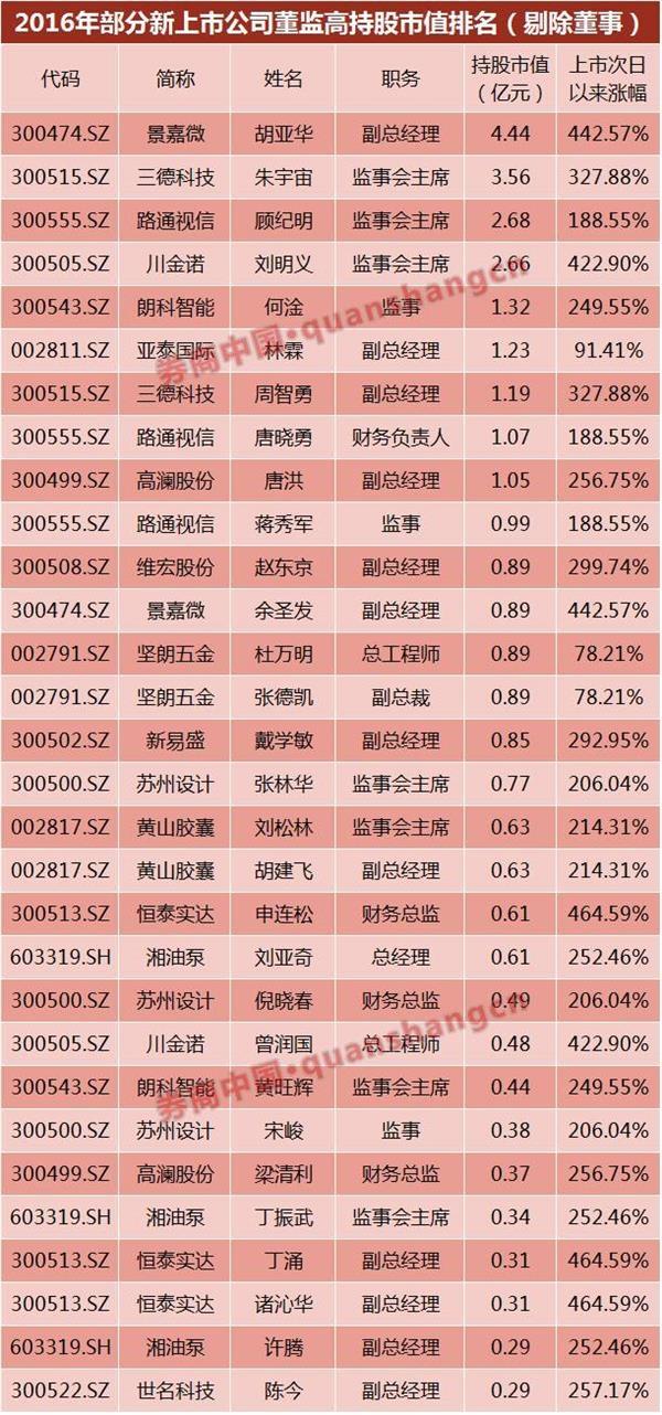 新股造富年年有 今年特别强!210名高管身家暴增1393亿!