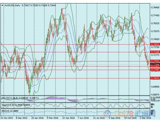 日线图上来看,在过去半个月中澳元兑美元几乎一致持续下挫,虽然目前RSI及Stoch指标显示汇价持续超卖,但汇价尚未出现止跌企稳迹象,料澳元空头目前不会那么容易放弃,汇价可能继续下测5月24日低点0.7144;若跌破该处支撑,将为下测0.71以及0.70关口扫清道路;上方重要阻力位于0.72关口,若能收复该点位,可能进入盘整走势,上方阻力位于11月21日低点0.7311以及0.74关口。