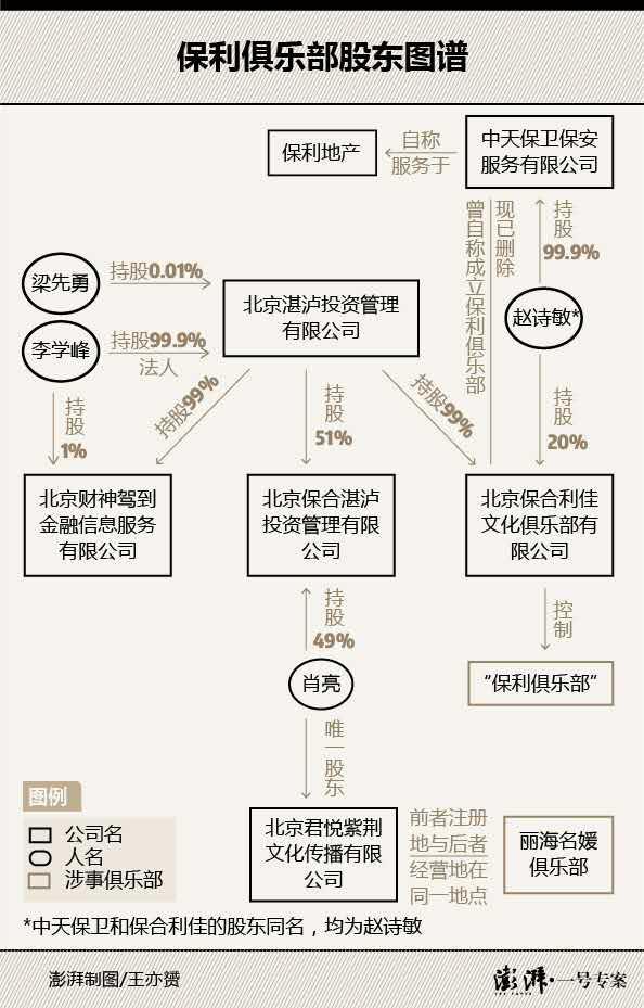 12月25日,北京市公安局官方微博发布通报称,23日晚对涉嫌存在卖淫嫖娼违法犯罪活动的多个场所进行查处。涉事俱乐部包括位于东城区东直门南大街的保利俱乐部、海淀区板井路的蓝黛俱乐部、海淀区大钟寺东路的丽海名媛俱乐部。通报称,此次查获涉案嫌疑人有数百名。目前,案件正在进一步审查中。