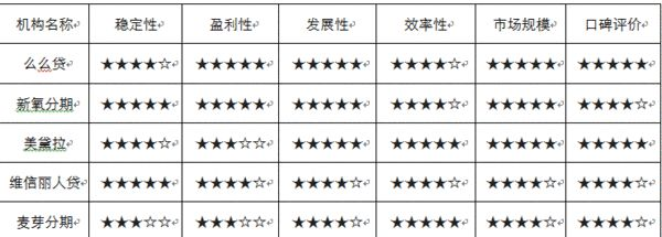 四、医美场景TOP 5