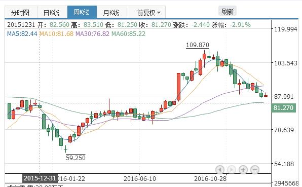 阿里股价从2015年12月31日的81.27美元,到如今的87.09美元,区间升值了7.16%。