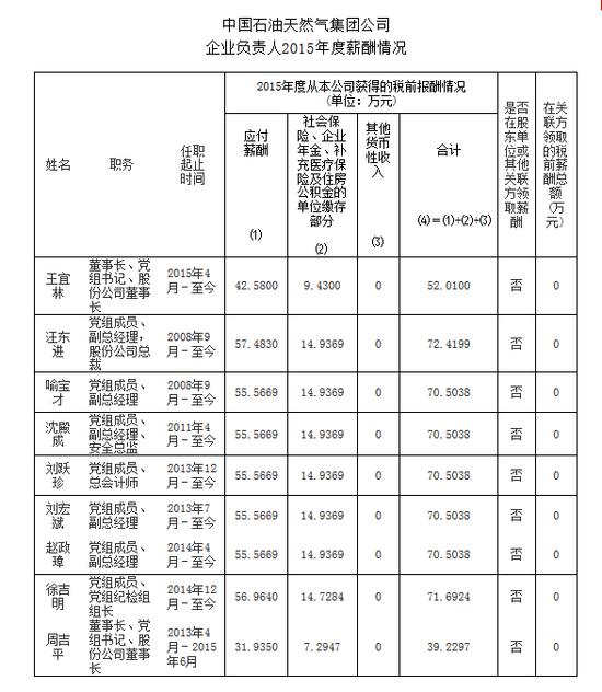 中石油负责人2015年度薪酬多少?董事长税前52万