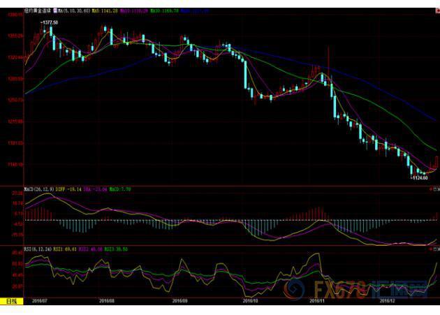 (上图为美国COMEX 2月黄金期货价格最近一年的日线蜡烛图,图片来源:汇通财经)