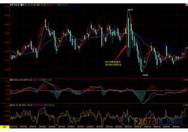 (上图为美国WTI 2月原油期货价格日内分时图,图上时间为美国东部时间;图片来源:汇通财经)