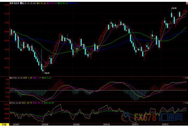 (上图为美国WTI 2月原油期货价格最近一年的日线蜡烛图,图上时间为美国东部时间;图片来源:汇通财经)
