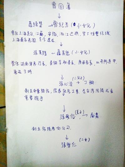 张学仁家谱简图图片
