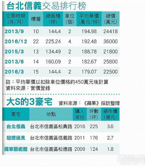 汪小菲大S在台北信义区购置的新楼盘