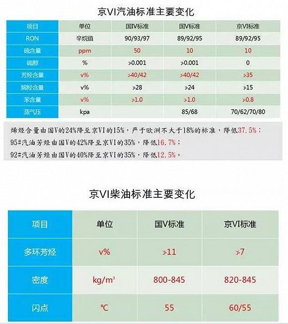 """今年10月,北京市宣布将采用""""京六""""车用汽、柴油标准,并将于2017年1月1日起实施,油品更新的置换期为1月1日-2月28日。3月1日过渡期结束后,北京将全面使用""""京六""""标准油品,替换原先的""""京五""""油品。"""
