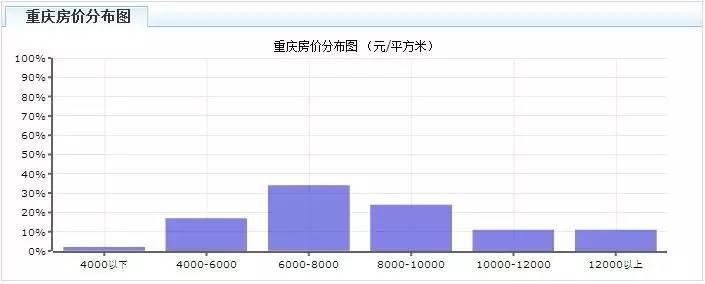 重庆房价分布情况(数据来源:中国指数研究院)