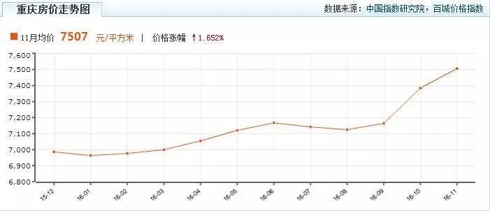 重庆房价走势(数据来源:中国指数研究院)