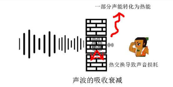 3、散射衰减:这个就不细说了,简单来说就是在雾霾天我们听东西也会吃力一些。
