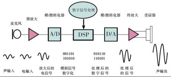 信号放大器原理
