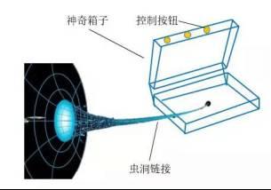 不过呀,五娃的技能比这个手提箱更先进,直接将虫洞融合到了生物体内,并且内置了一个水泵装置。五娃整套设备展示如下: