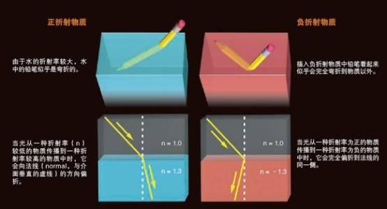 """负折射率材料的特性可以使得光波转向,这正好符号之前说的""""隐身""""的原理。所以对这类材料的研究或许真的可以制造出""""真隐形衣"""",只不过现在我们在这个方面上取得的成果还比较少,还有很长的路要走。"""