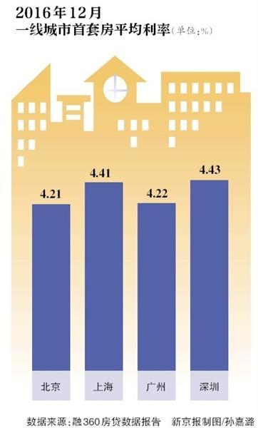 """新京报讯 (记者侯润芳)""""狼""""终究来了。2016年年末有音讯称,北京房地产买卖中介已收到外部告诉,自2017年1月1日起,一切银行存款利率扣头最低九折。1月3日,新京报记者从多家银行处得悉,自2017年除夕起,首套房房贷利率扣头最低九折起。也有银行示意,今朝首套房依然施行8.5折的优惠利率,但很快将上调至最低九折。"""