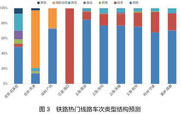 四是从方法挑选来看,高铁成为游客出行首选。依据携程火车票预售数值,新年前抢手铁道路路为上海-杭州、深圳-广州、重庆-成都、上海-姑苏、上海-南京、三亚-海口、北京-天津、上海-无锡、北京-石家庄、杭州-宁波,车次范例以高铁为主。这些路线客流会合,购票压力较大。