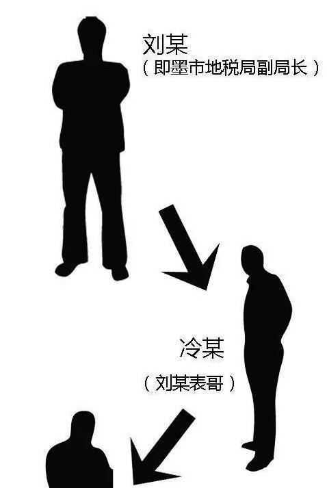 """被查副局长为恢复工作找""""能人""""铲事 被骗710万"""