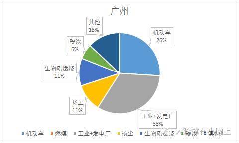 广州PM2.5的最首要来历是产业(含发电厂)和灵活车尾气排放