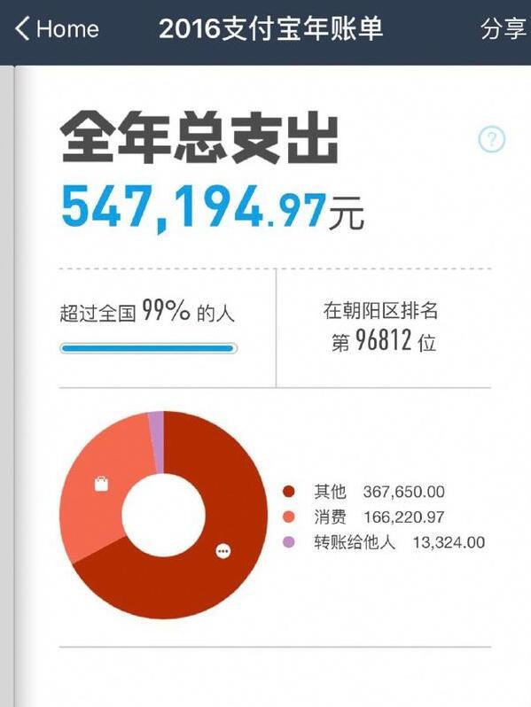 高晓松一年花54万 网友:吃了16万肯德基?