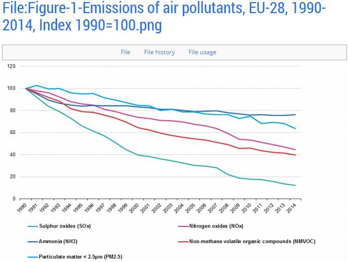 欧盟28国1990~2014年期间大气污染排放量变化