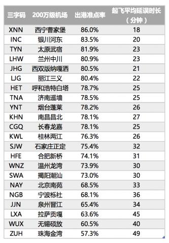 视频|机场准点率排行:上海浦东机场垫底,平均延误48分钟