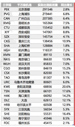 2016年中国国际航班总量为40.3万班次,同比增长13.6%; 国内航班总量为349.2万班次,同比增长9.1%; 国际航班的同比增长速度远远快于国内航班。这或许可以从侧面印证,出国旅行成为越来越多人的选择。
