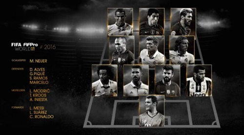 FIFA最佳阵容:C罗携梅西领衔 皇马巴萨包揽9席