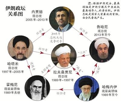 伊朗前总统拉夫桑贾尼病逝享年82岁