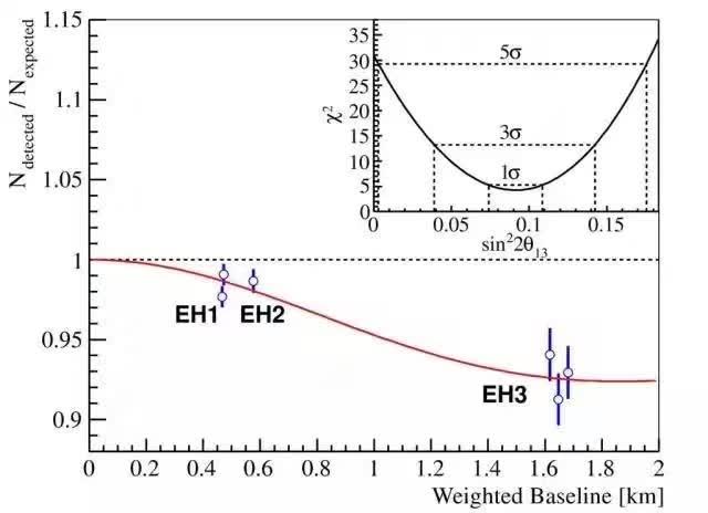 上图显示了三个实验厅内的六个中微子探测器测量到的中微子数与预期中微子数的比值。
