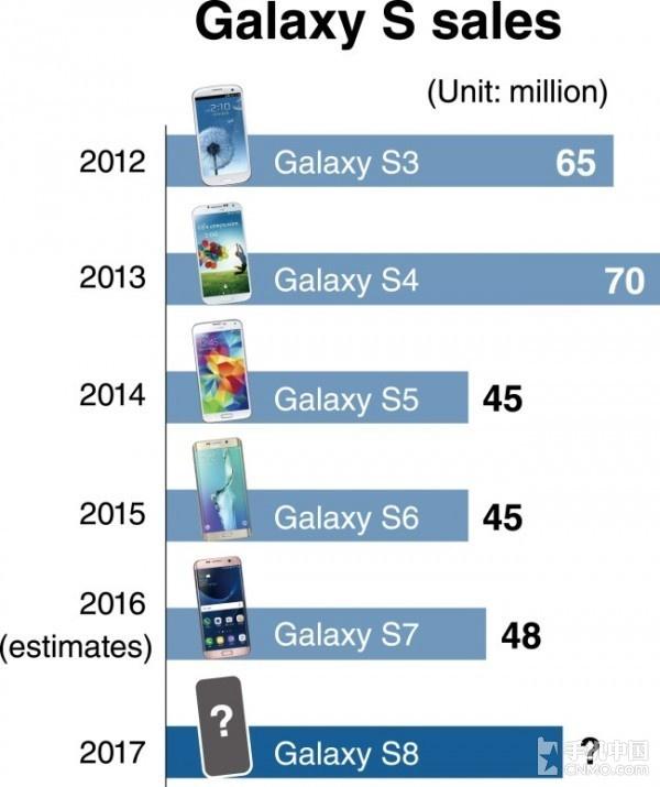 历代Galaxy S系列旗舰的销量