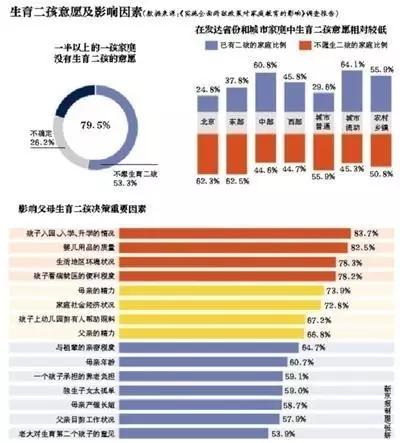 数据显示,他们中有生育二孩意愿的为20.5%,不想生育二孩的为26.2%,不想和不确定生育二孩的家庭共为79.5%。