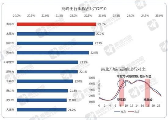 """2016""""堵城""""排行榜:济南哈尔滨超越北京成全国最堵"""